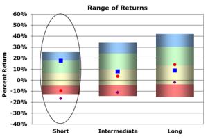 Large Cap Value Stocks September 30, 2011